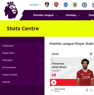 2018-03-18 Mo Salah leads the Premier League top scorers table in 2018