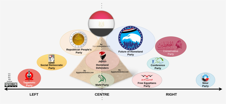 The Egyptian Political Parties Spectrum from left to right in 2021