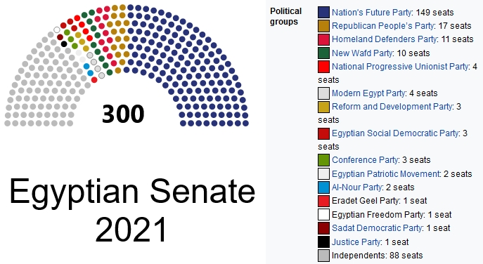 Egyptian Senate 2021 Seats by Political Parties